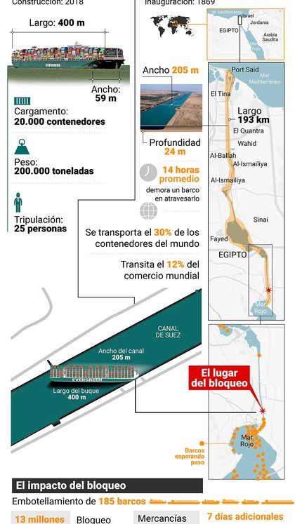 The shocking figures of the siege of the Suez Canal by the stranded ship (Marcelo Regalado)