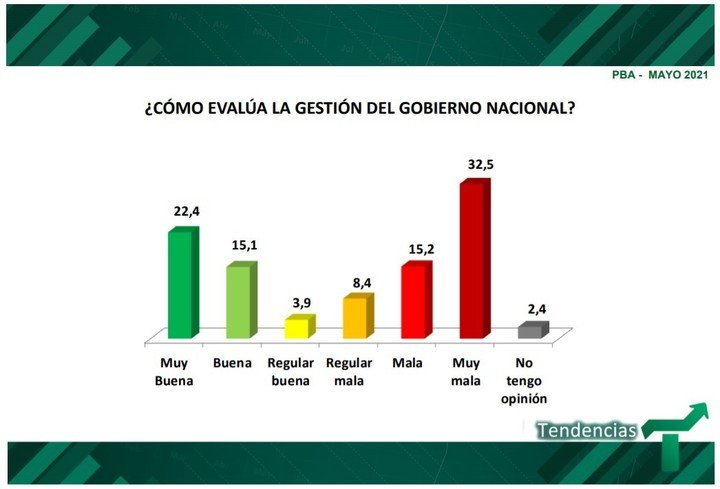 Survey by Tendencies Consulting in the Province of Buenos Aires.  How is the national government evaluated.