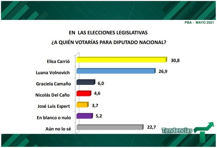 Survey by Tendencies Consulting in the Province of Buenos Aires.  How is the electoral panorama of the legislative candidate.