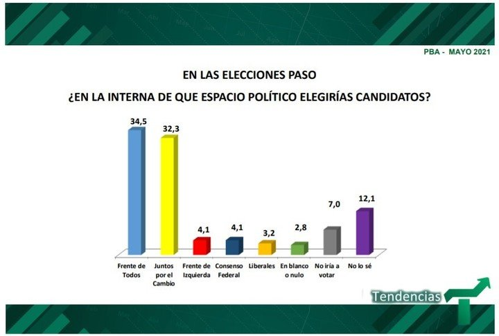 Survey by Tendencies Consulting in the Province of Buenos Aires.  How is the electoral panorama of the legislation by the survey.