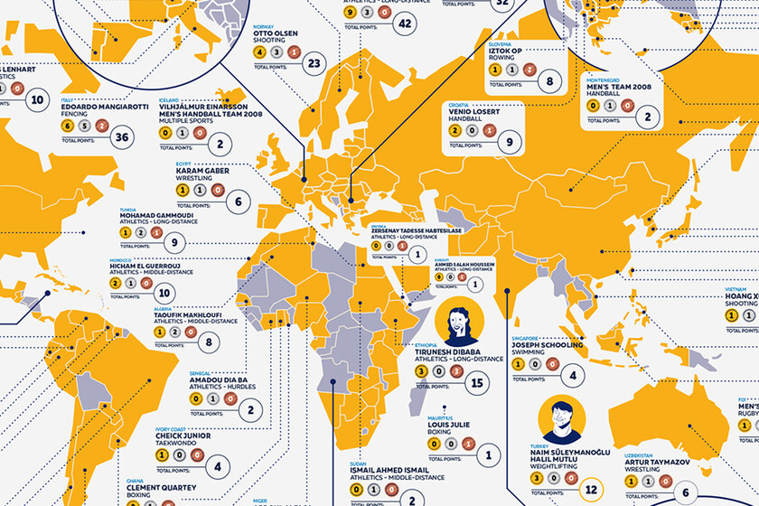 The most successful athletes from every country gathered at the Olympic Games on a map