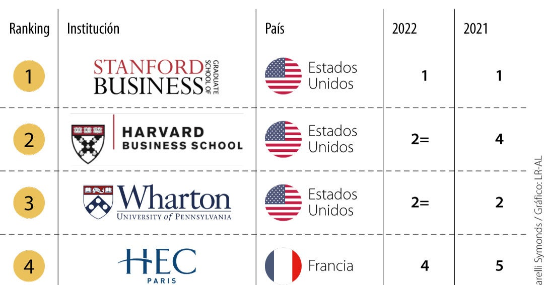 The best MBAs in the world are at Stanford, Harvard, and Wharton