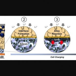 Science – New solid state battery overcomes silicon challenge
